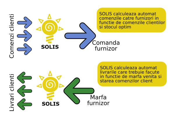 Comenzi corelate in Solis